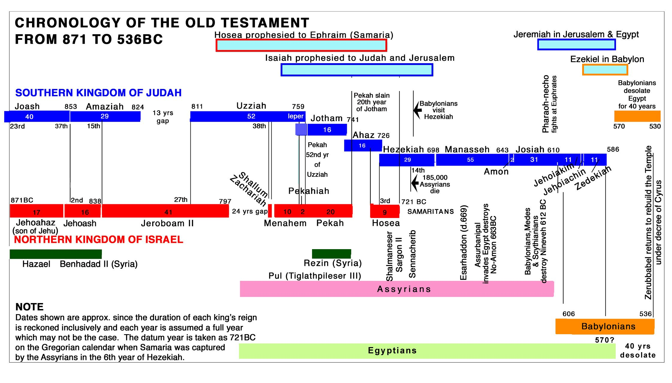 Old Testament Timeline Graphical