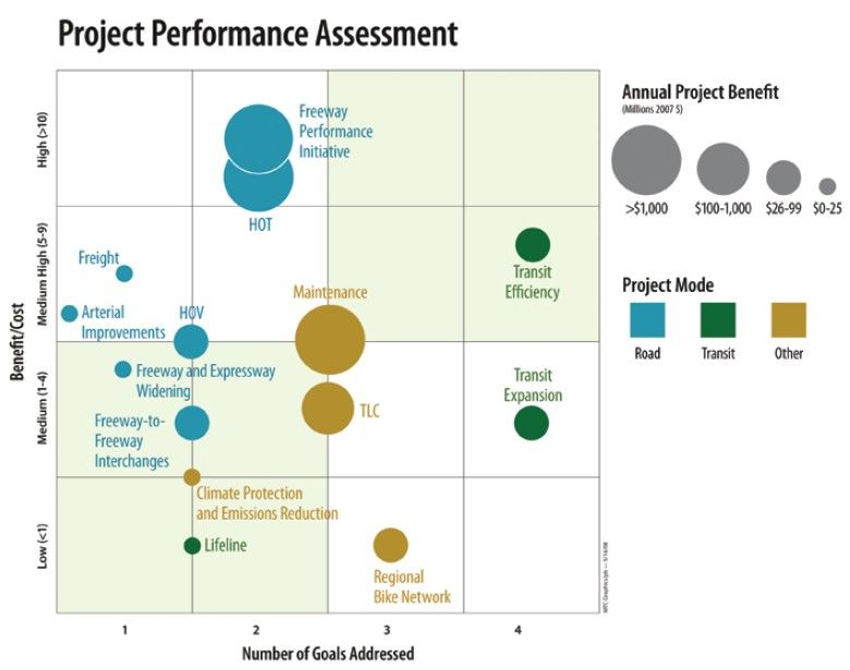 Diagram shows a project performance assessment matrix based on - performance assessment