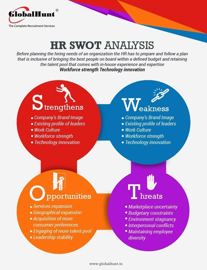 Fancy HR SWOT ANALYSIS Health Fitness Cooking Pinterest - strategic analysis report