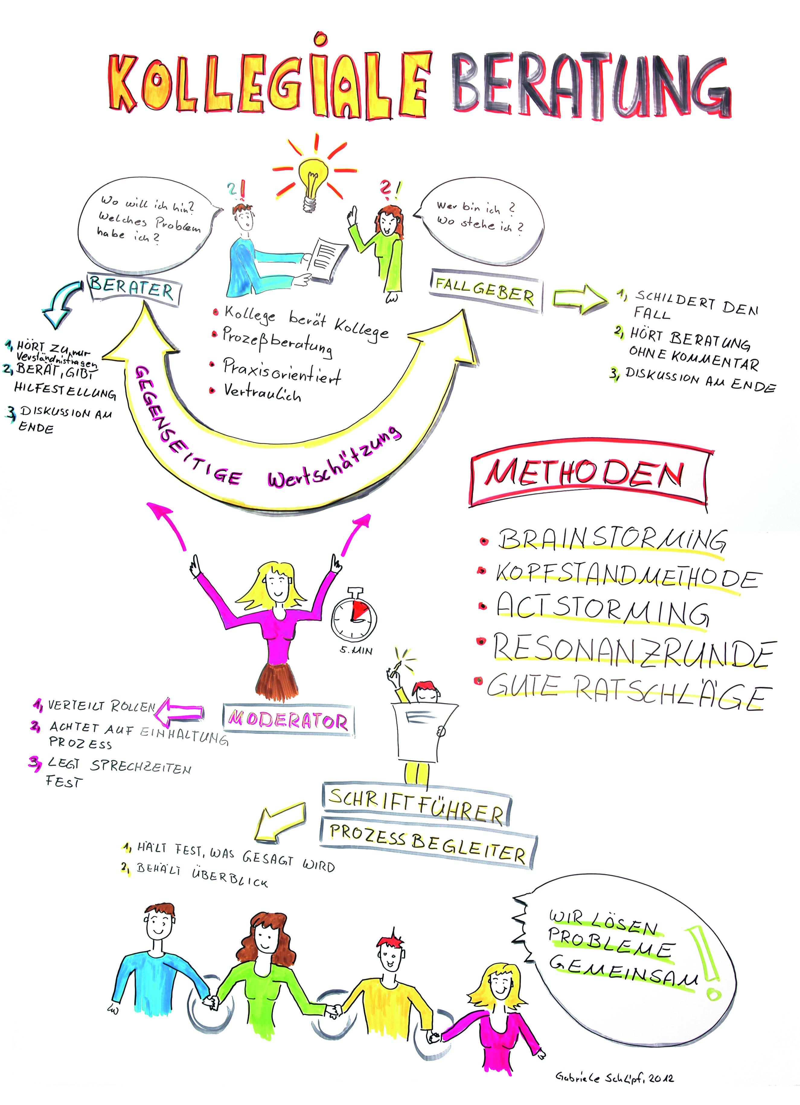 Zeichnung_Kollegiale Beratung | Klienten emphatie | Pinterest ...