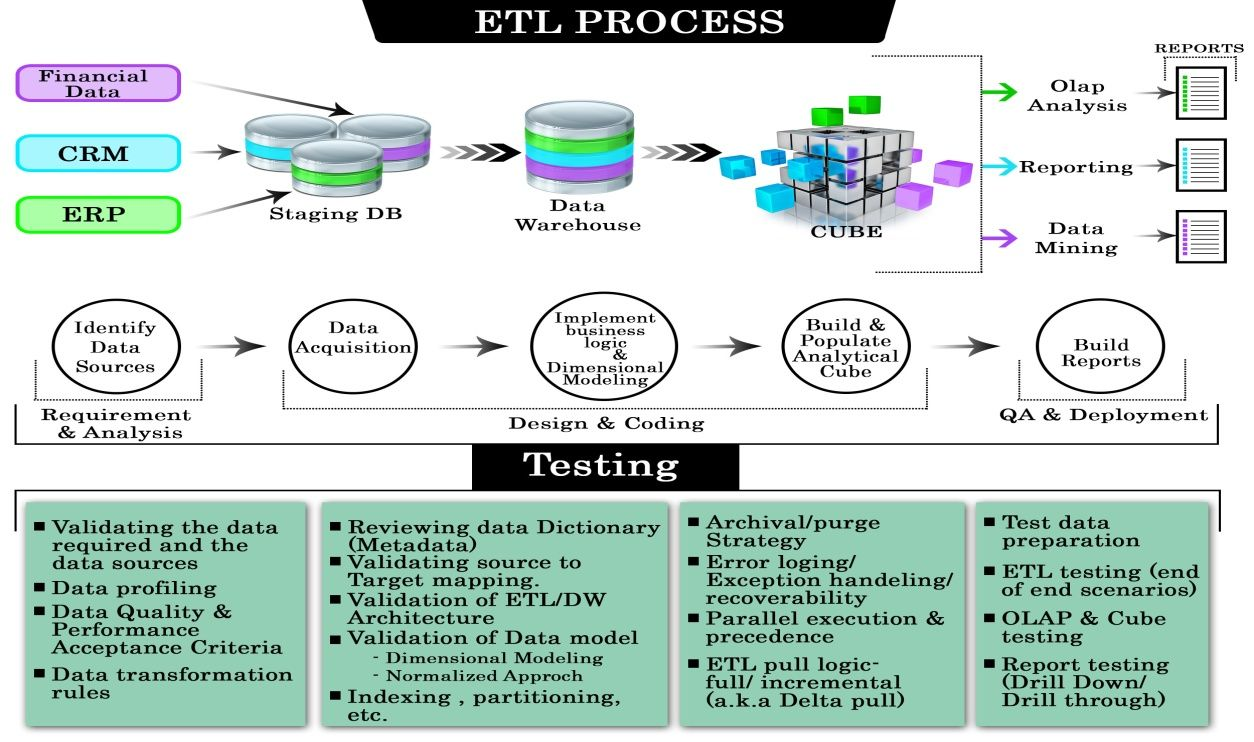 Before We Learn Etl Testing Let S Understand What Is Bi