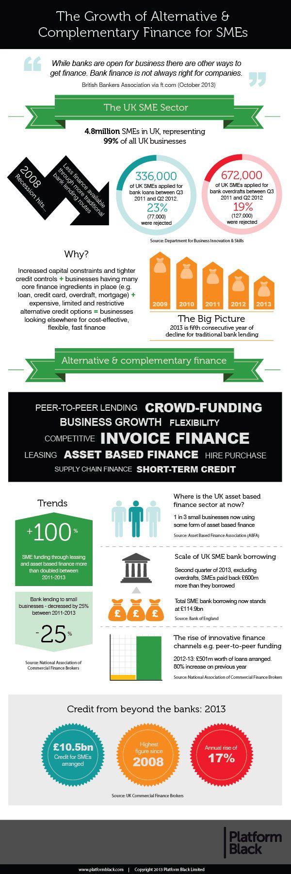 United Kingdom Alternative Finance For Sme S Infographic Crowdfund Insider Finance Infographic Finance Infographic