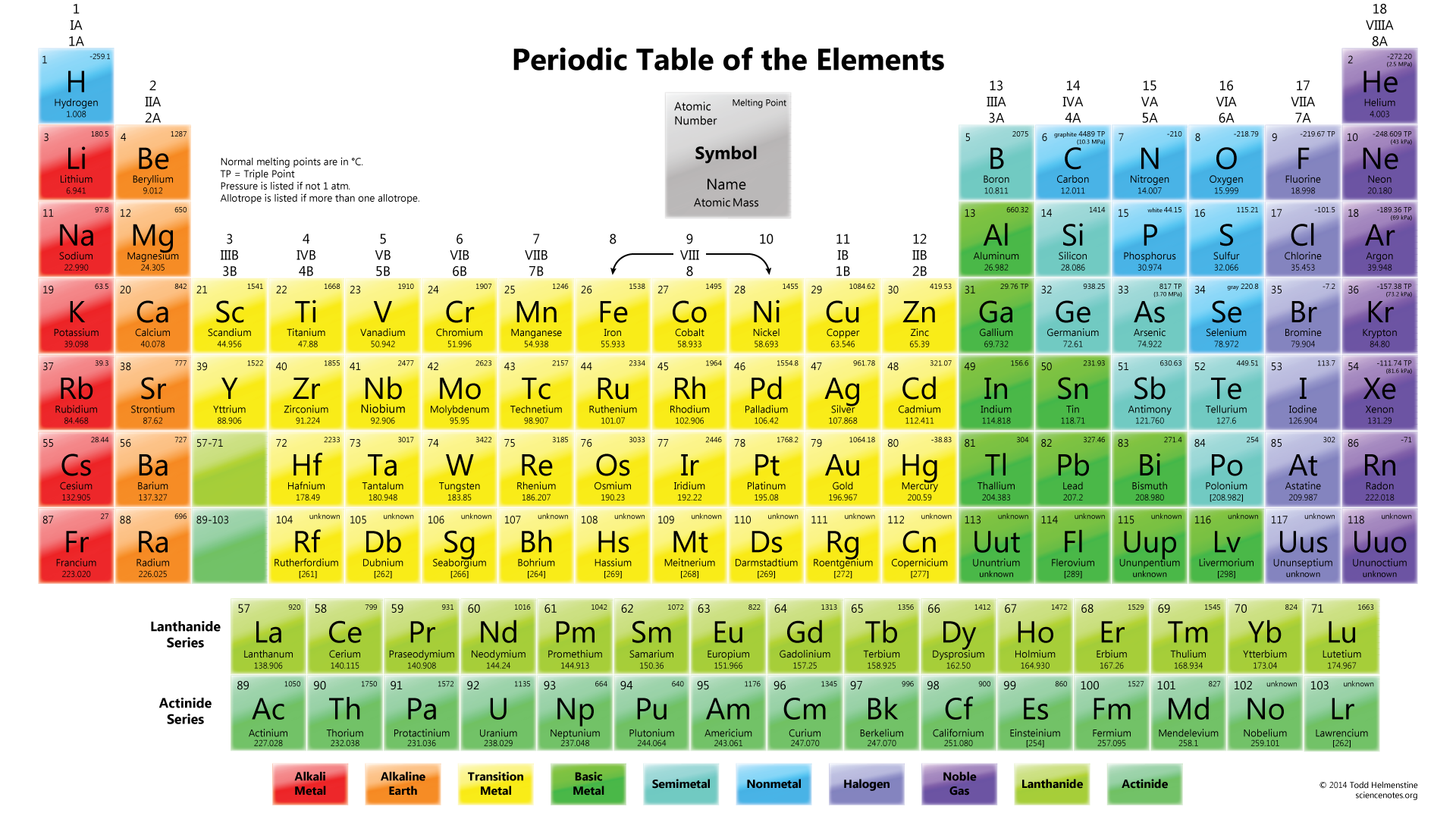 color periodic table wallpaper with element melting points - Periodic Table Of Elements For 5th Grade