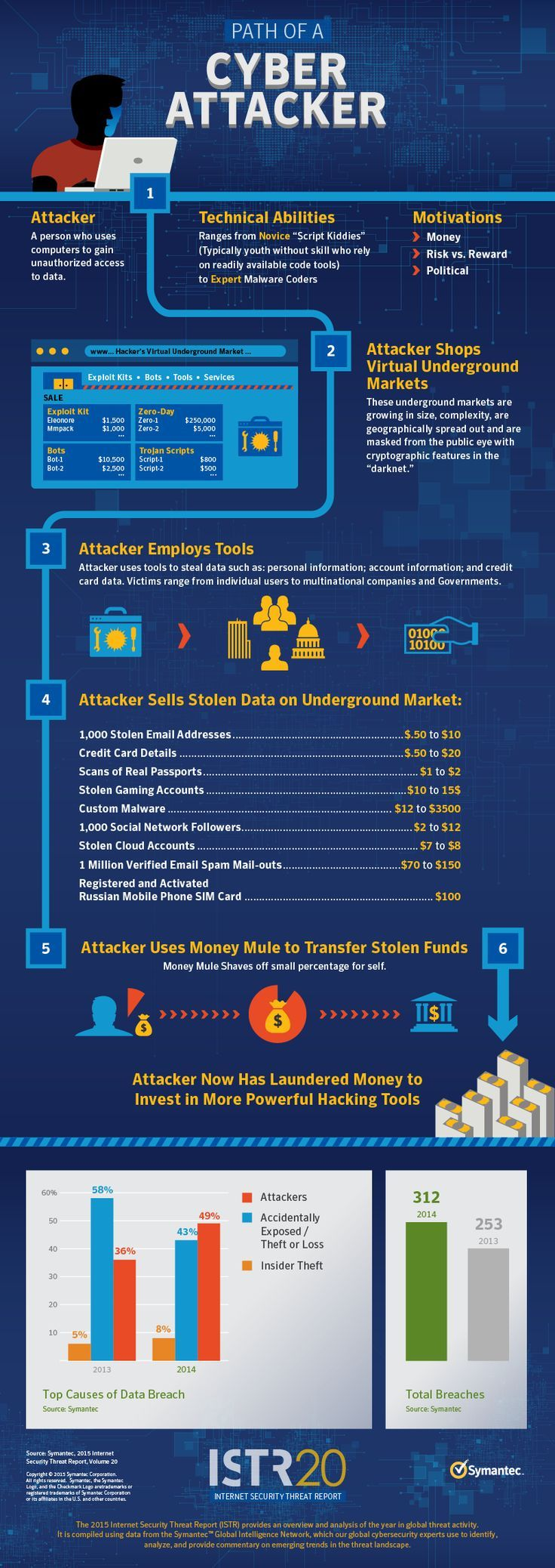 The path of a cyberattacker by Symantics. Download the