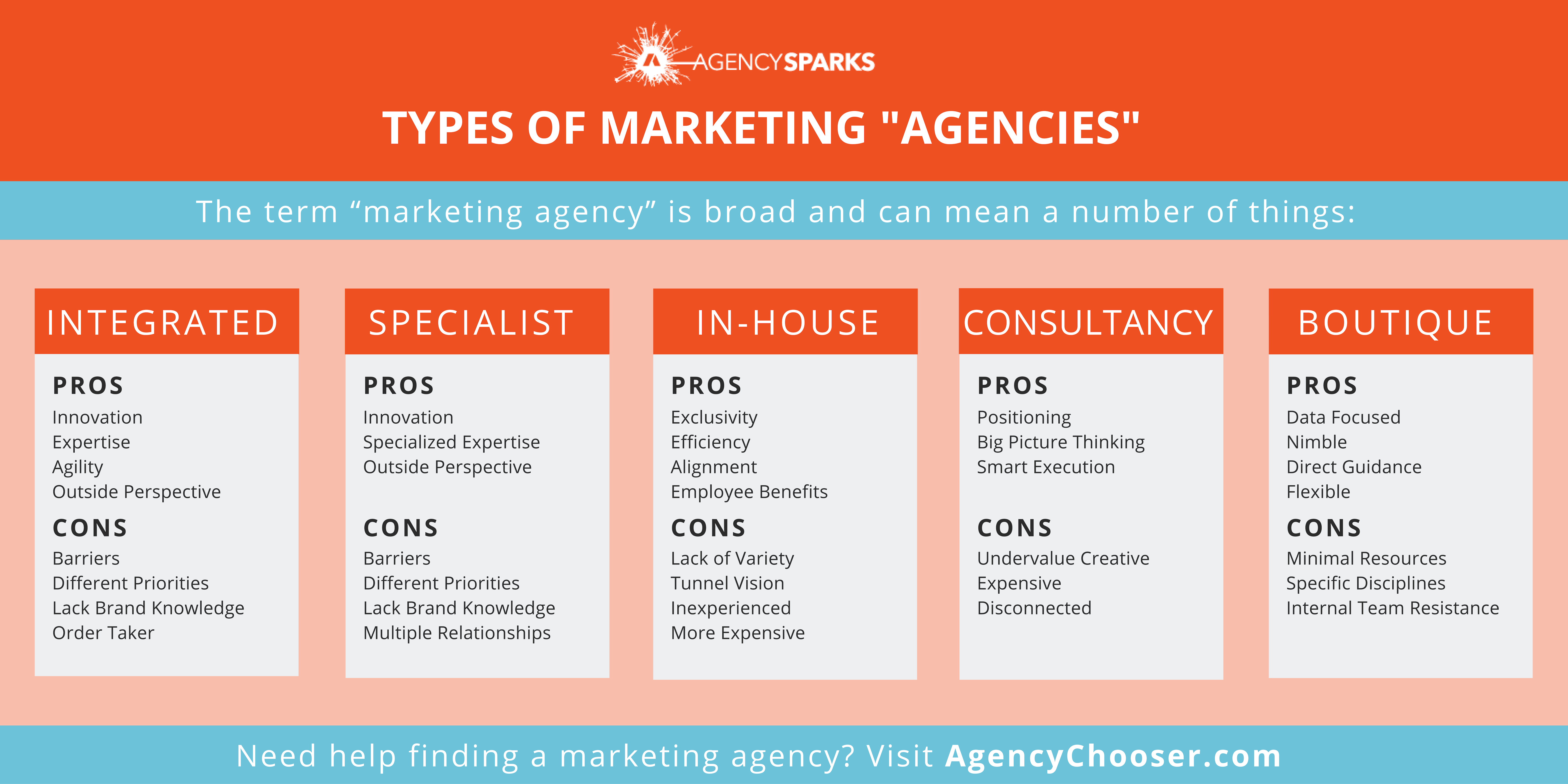 The Different Types Of Marketing Agencies Setup Marketing Marketing Budget Marketing Consultant