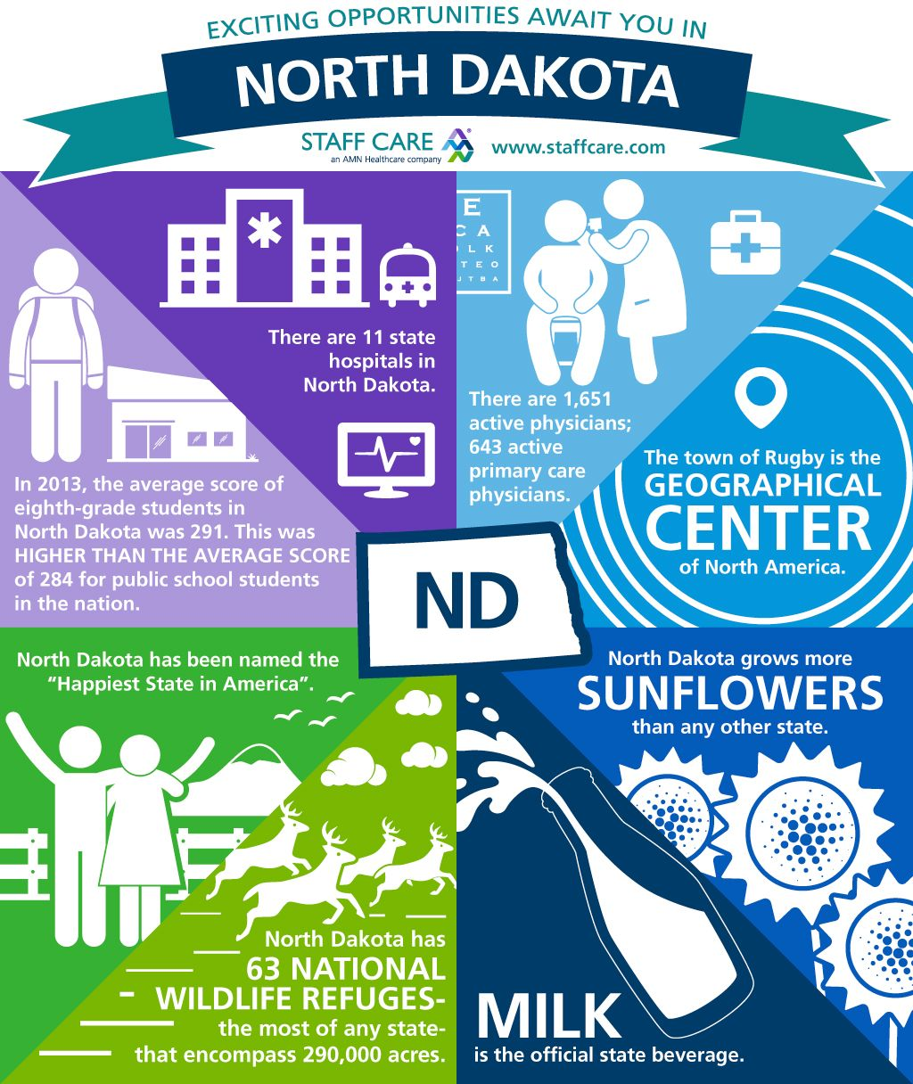 Find your next locumtenens job in north dakota