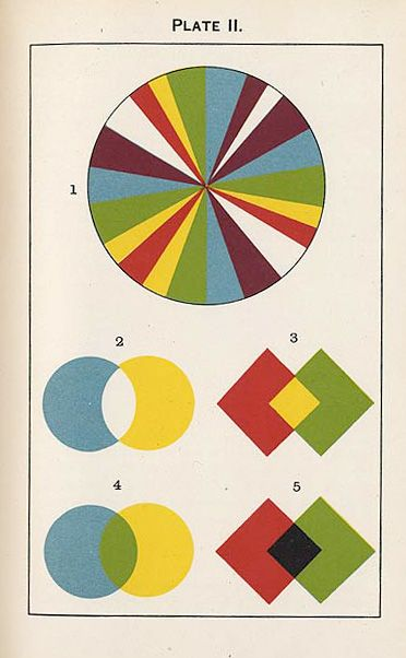 Plate ii Color theory books, Color theory, Color mixing