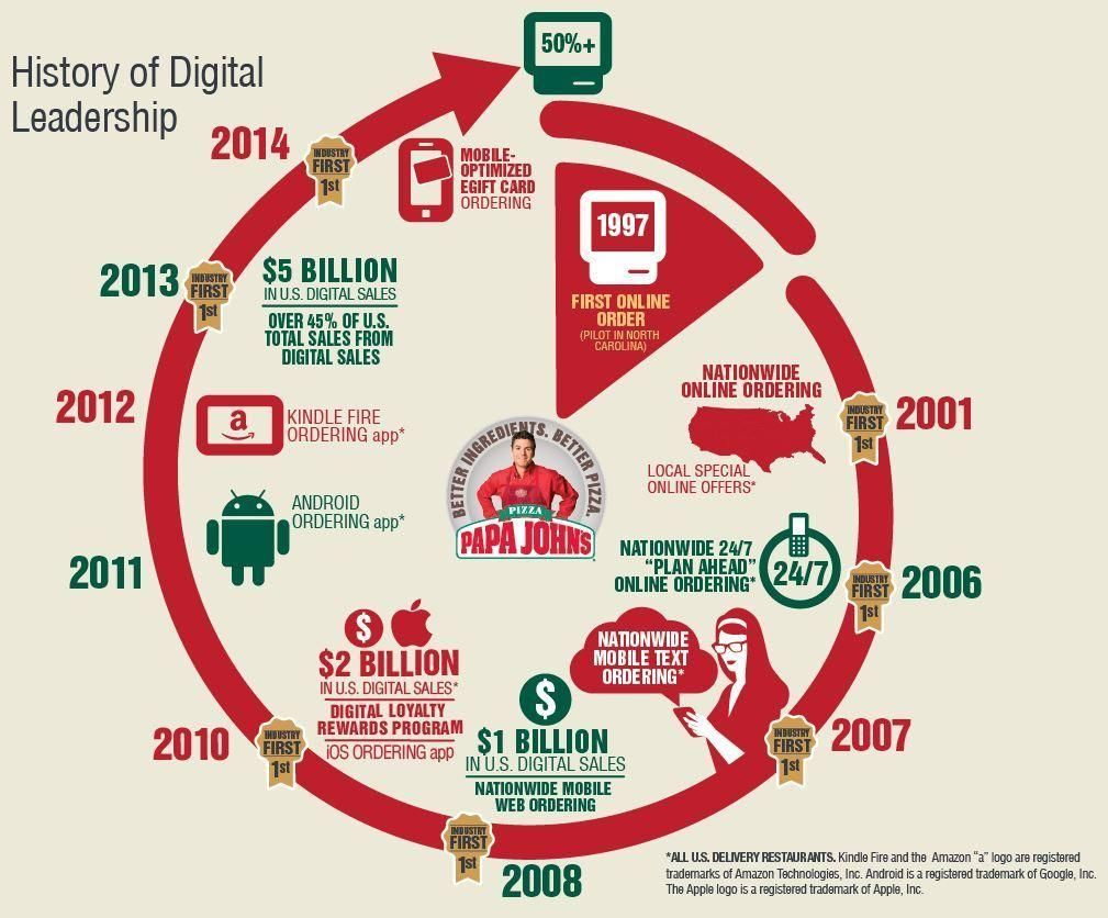 digital marketing industry profile pdf
