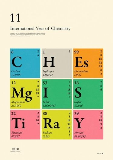 A poster which draws on the periodic table of elements The visual - copy periodic table c