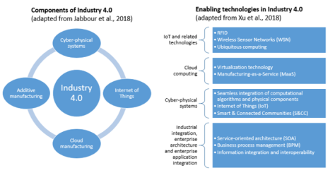 Are We In The Midst Of A Fourth Industrial Revolution New