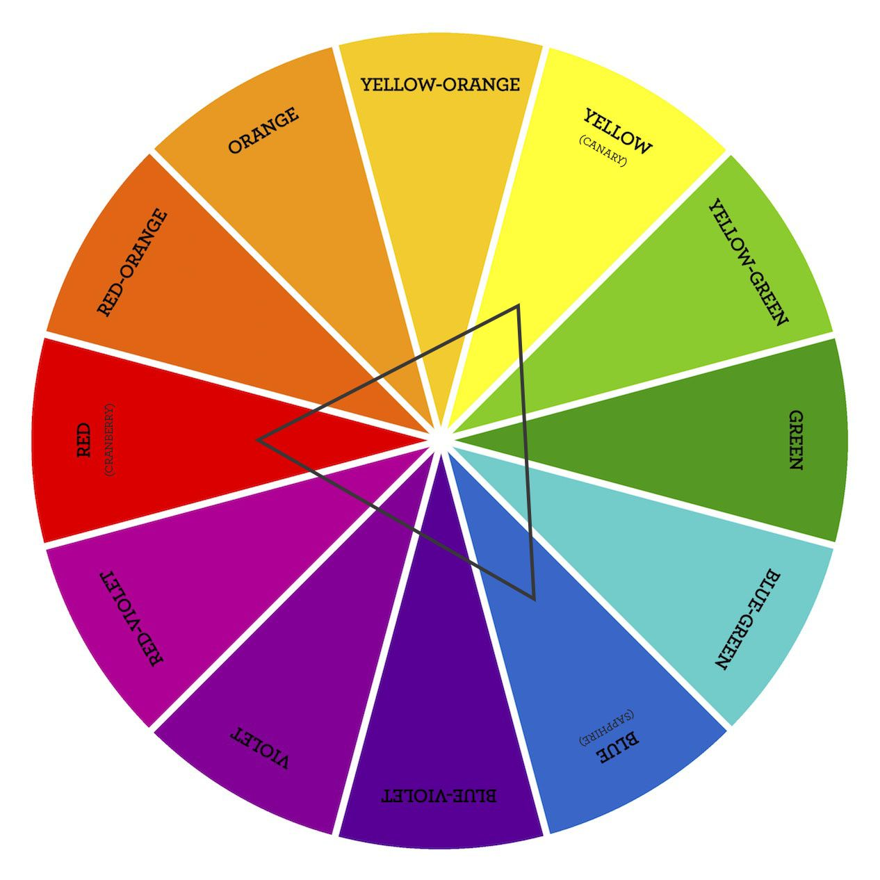 Color Theory Triadic Color Combinations With Images
