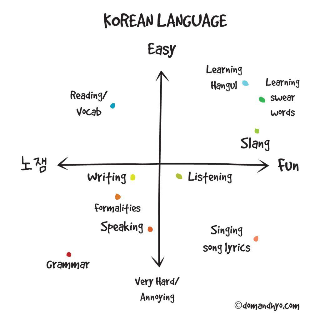 Korean Language Graph