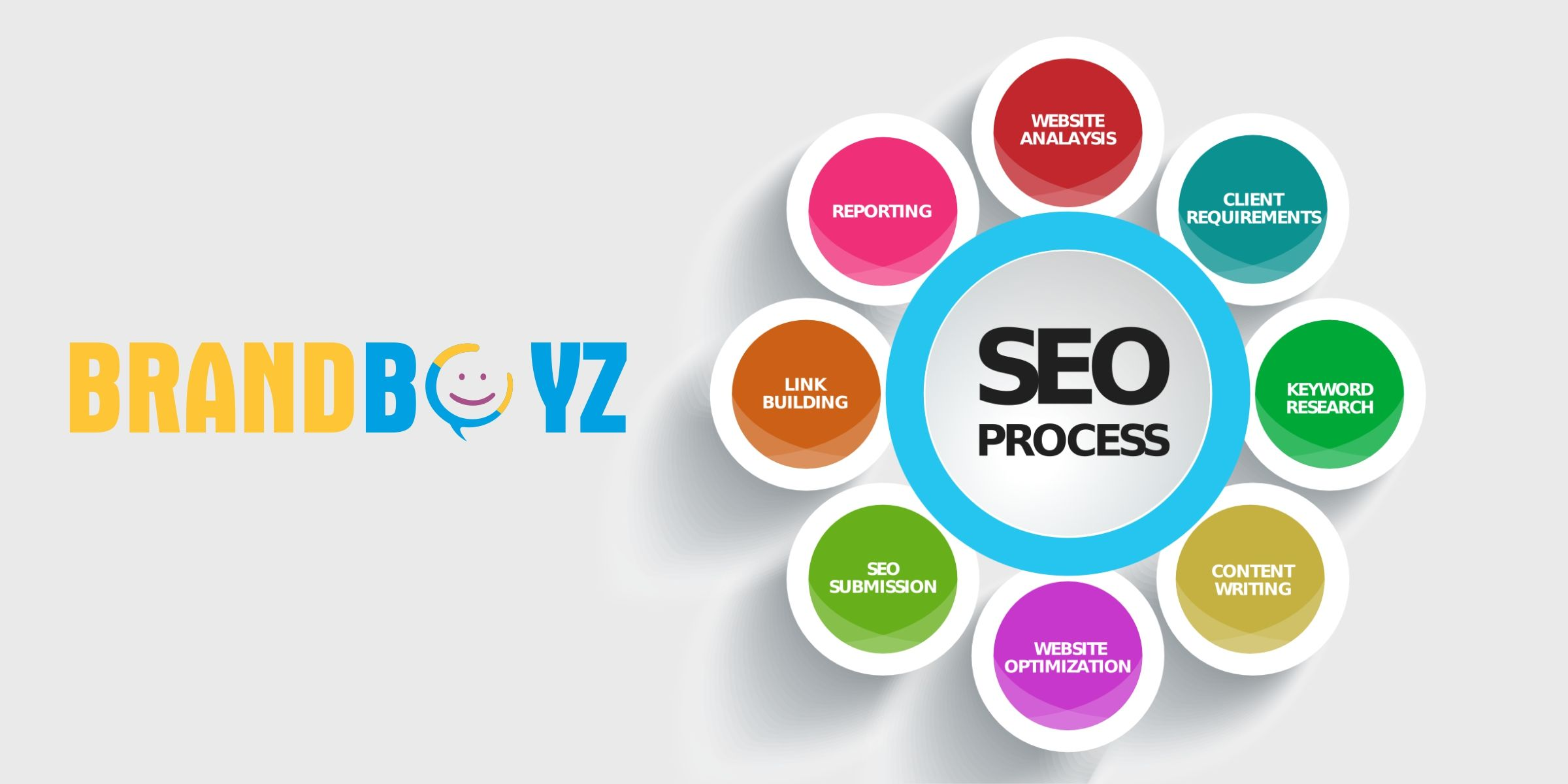 By applying proven strategies and techniques in social media, it is possible to generate significant ranking and achieve meaningful, specific commercial objectives. For More : http://brandboyz.com/