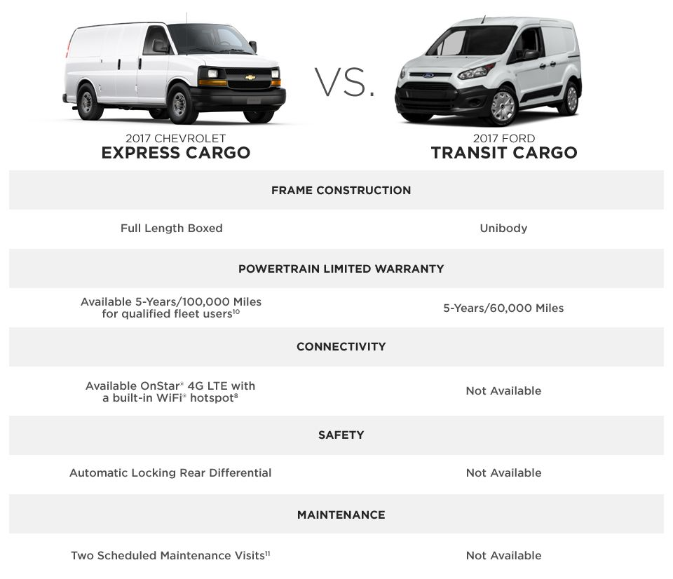 2017 Chevrolet Express Cargo Vs 2017 Ford Transit Chevy Express Ford Transit Express Cargo