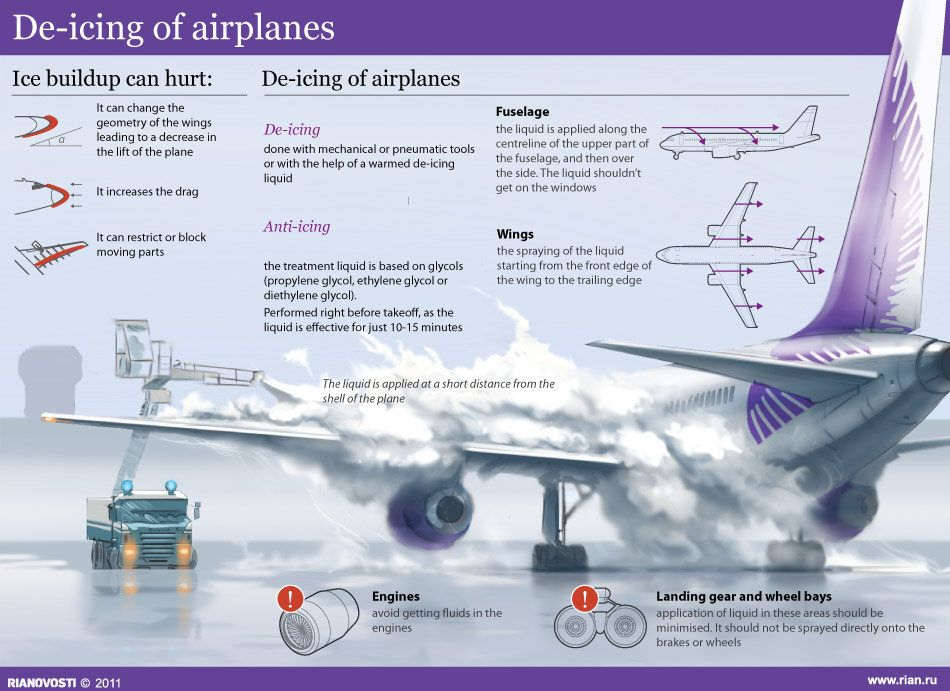 Icing Of Airplanes Fly Commercial Aircraft Civil