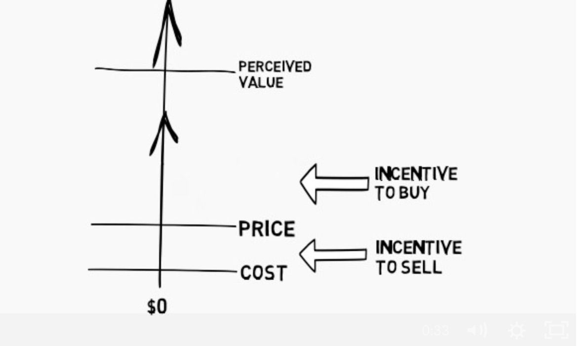 Value Based Pricing Things To Sell Math Incentive