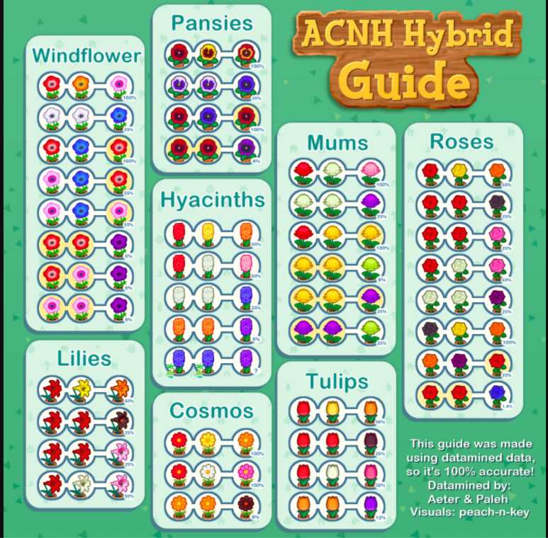 Acnh Hybrid Flower Breeding Guide In 2020 Animal Crossing Animal Crossing Qr Animal Crossing Game
