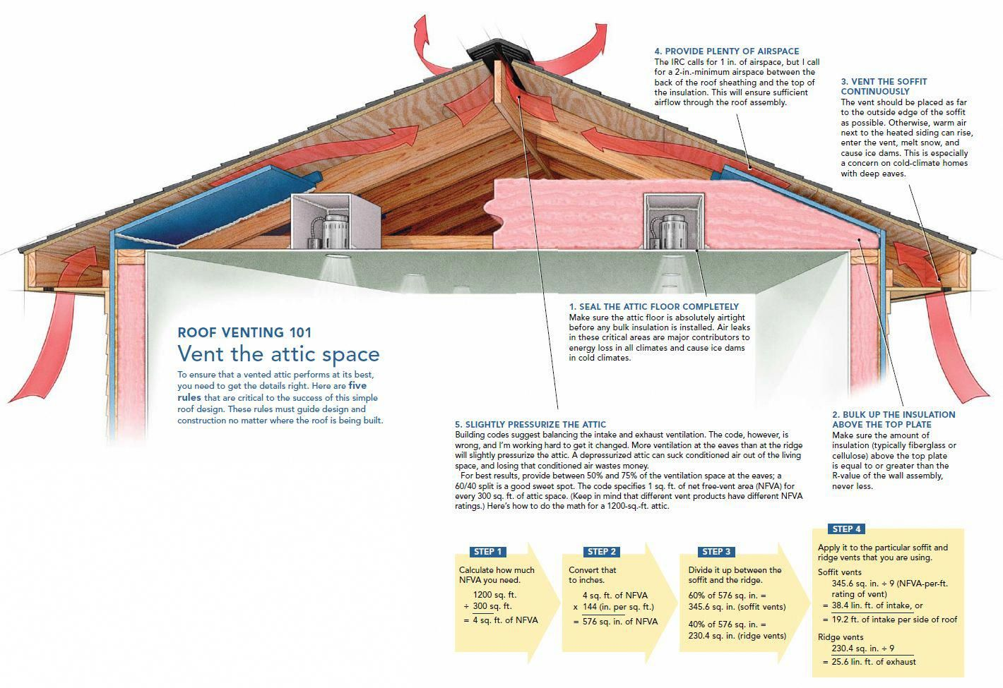 Vented Soffit S Is An Easy Way To Allow Cooler Air Into Your Attic To Replace The Hot Air Exiting Through The Roof V Attic Ventilation Roofing Attic Renovation