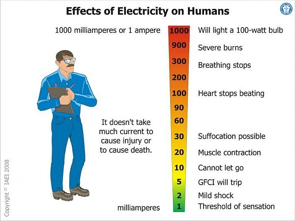 Effects of Electricity on Humans Diy electrical, Severe