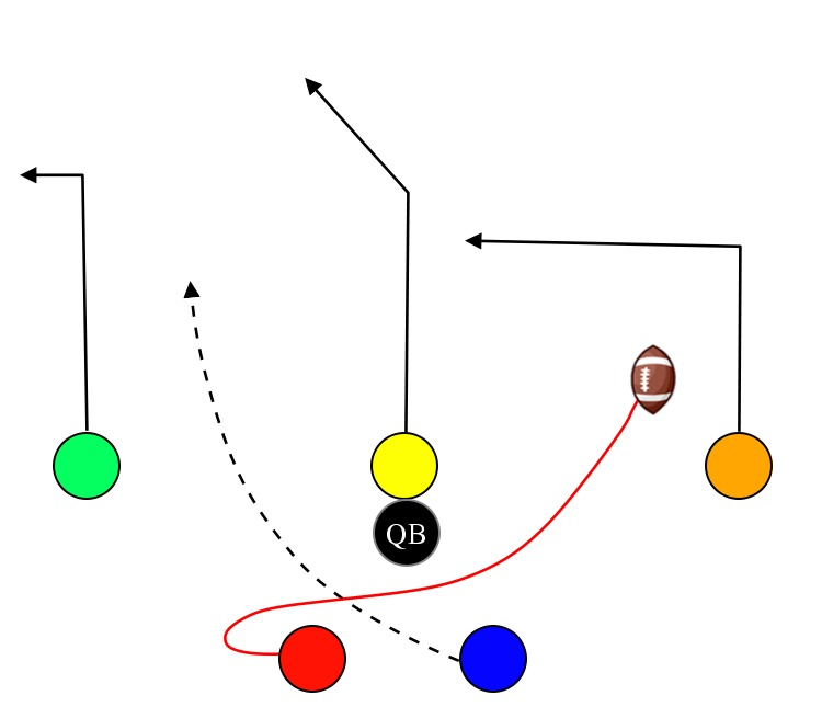 6 On 6 Flag Football Trick Plays Google Search Football Trick Plays Flag Football Flag Football Plays
