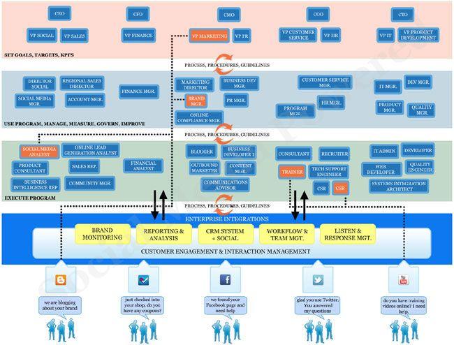 Social Media Program Organizational Chart Social Media Programs