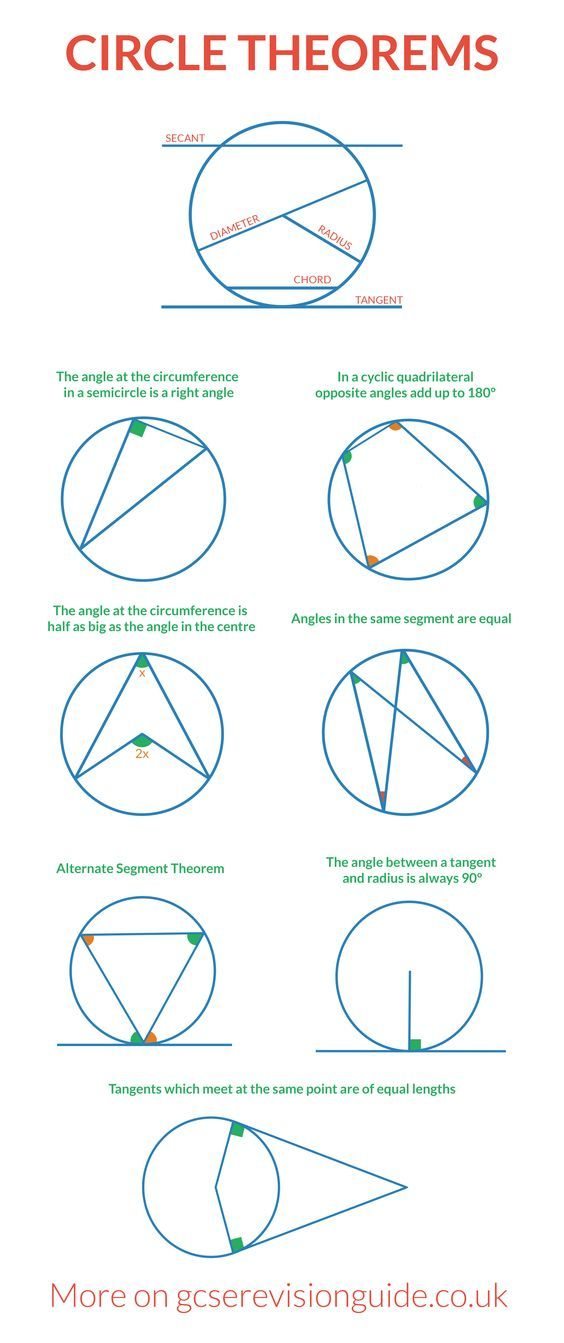 Circle Theorems for GCSE. More information and maths revision on www ...