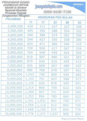 Tabel Angsuran Kredit Laptop Adira