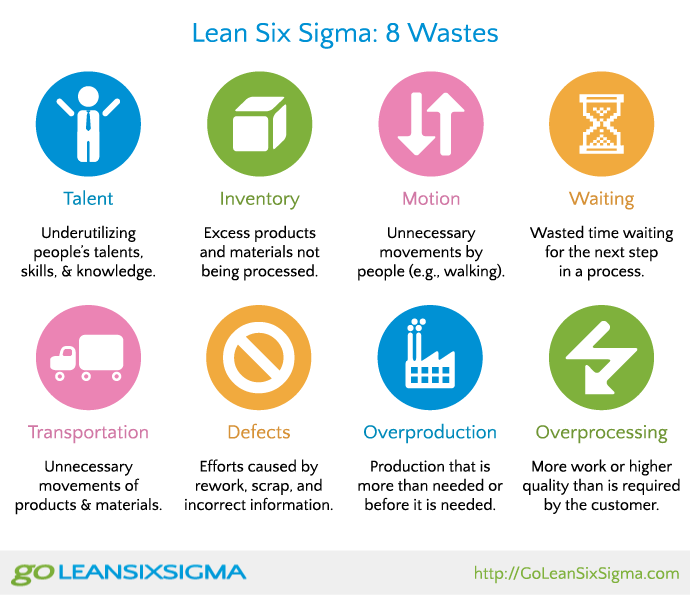 8 Wastes Downtime Using Lean Six Sigma Goleansixsigma Com Lean Six Sigma Process Improvement Lean Manufacturing