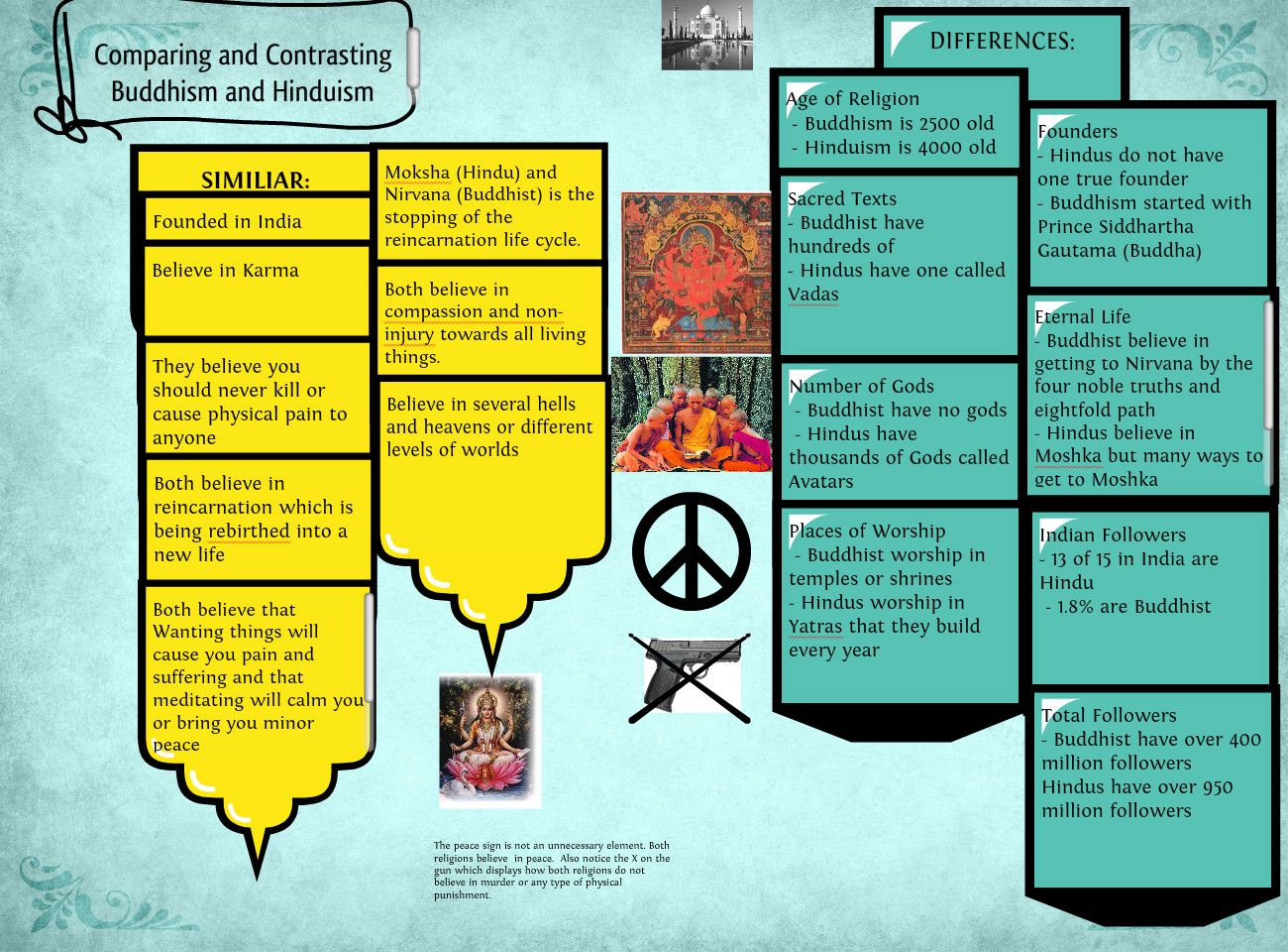 Buddhism vs. Hinduism ( Compare & Contrast Diagram)