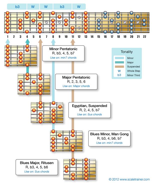 The Modes of the Pentatonics | Guitar Lessons | Pinterest | Gitarre ...