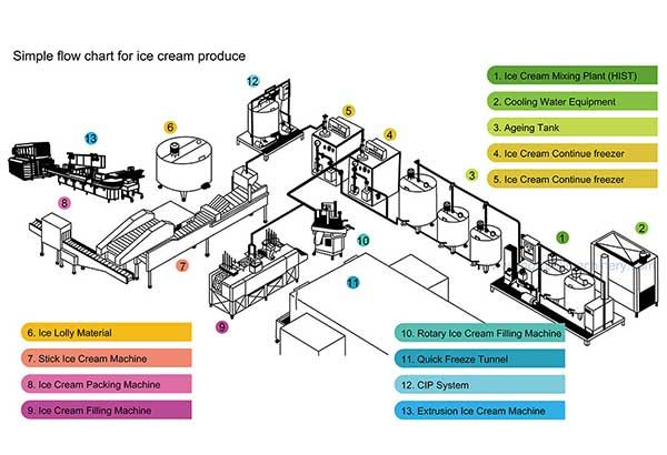 Simple Flow Chart For Ice Cream Produce Ice Cream Ice Cream Machine Ice Cream Factory