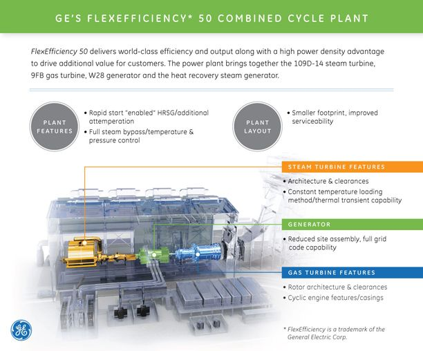GE's simple and combined cycle power plants can output 5-500 ... on