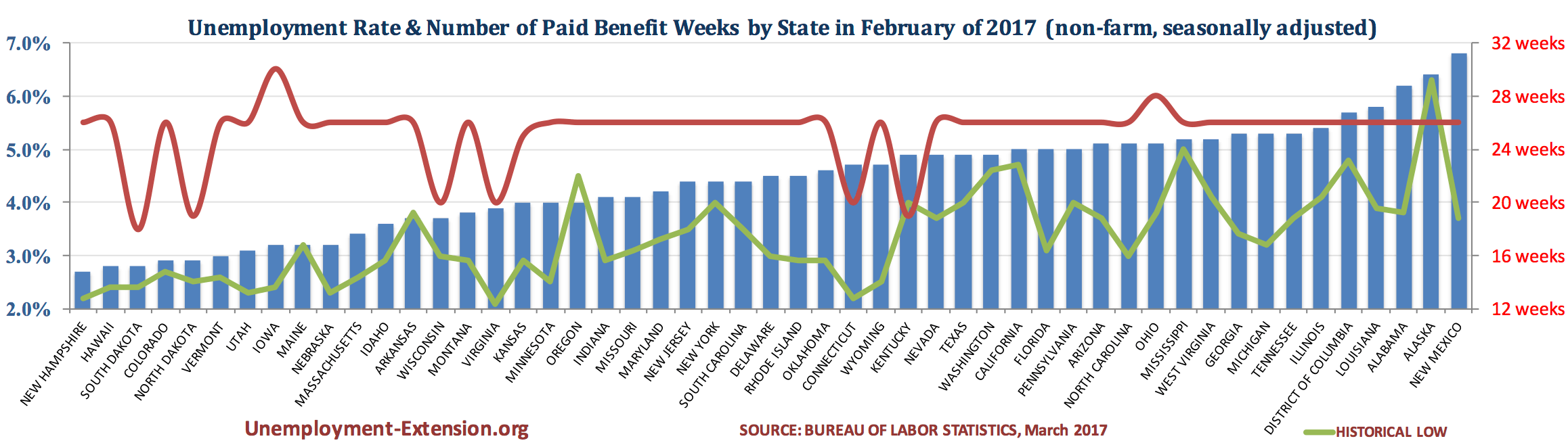 Unemployment Seasonally Adjusted February Benefit Nonfarm