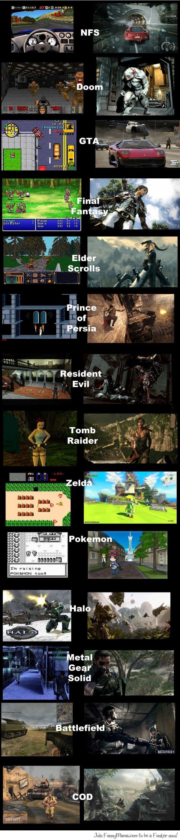 The Evolution Of Video Game Graphics Los Juegos Viejos Eran Igual De