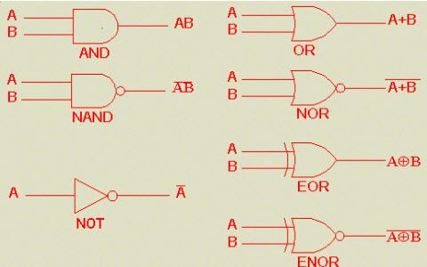 Basic Logic Gates With Truth Tables Digital Circuits Digital Circuit Logic Electrical Projects