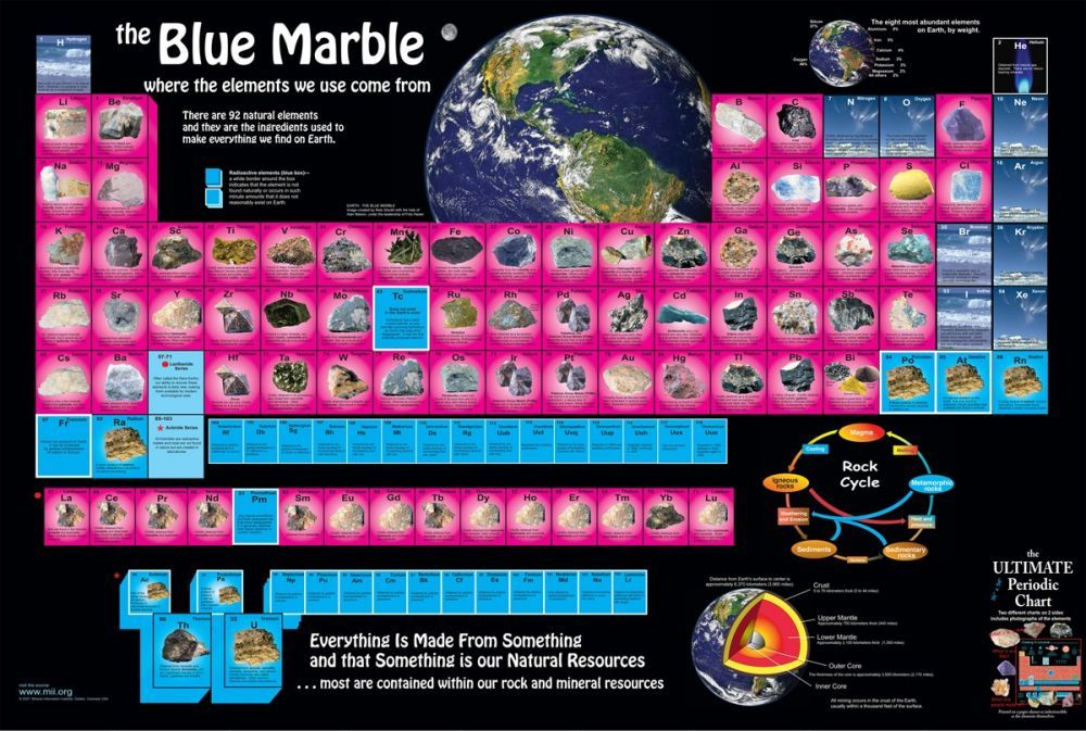 Blue Marble English Language Double Sided Vinyl Poster Minerals Education Coalition Store Vinyl Poster Blue Marble Periodic Table Of The Elements