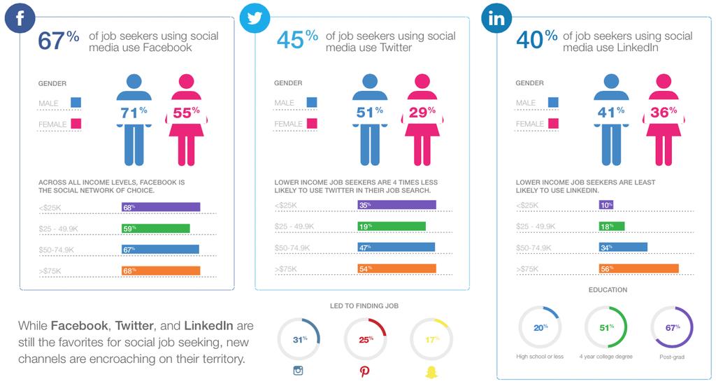 Which Social Media job seekers use? Social media, Job