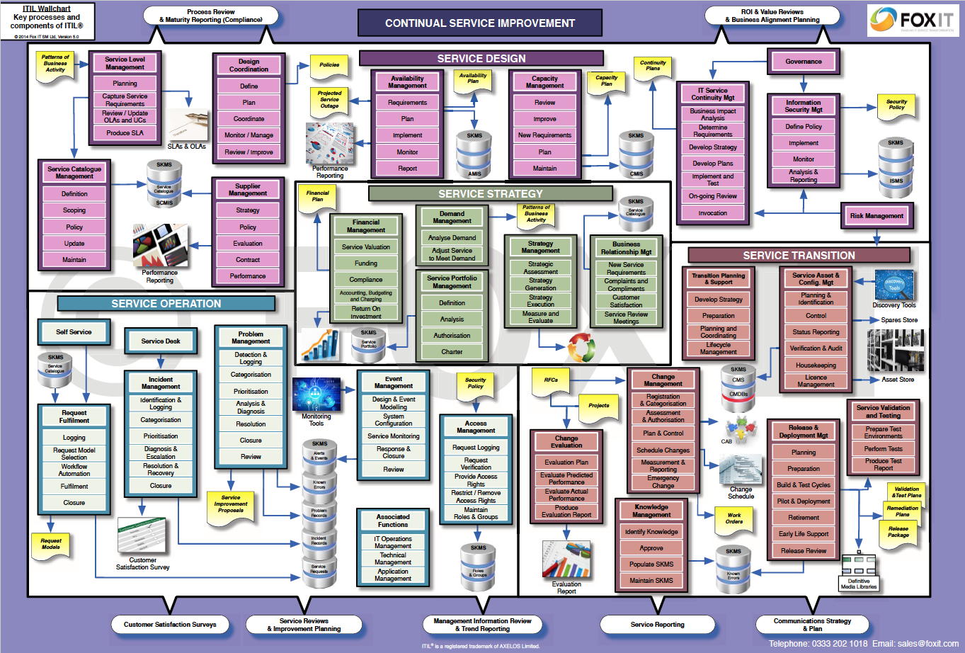 itil wall chart - itil on a page | Service Desk | Pinterest | Chart ...