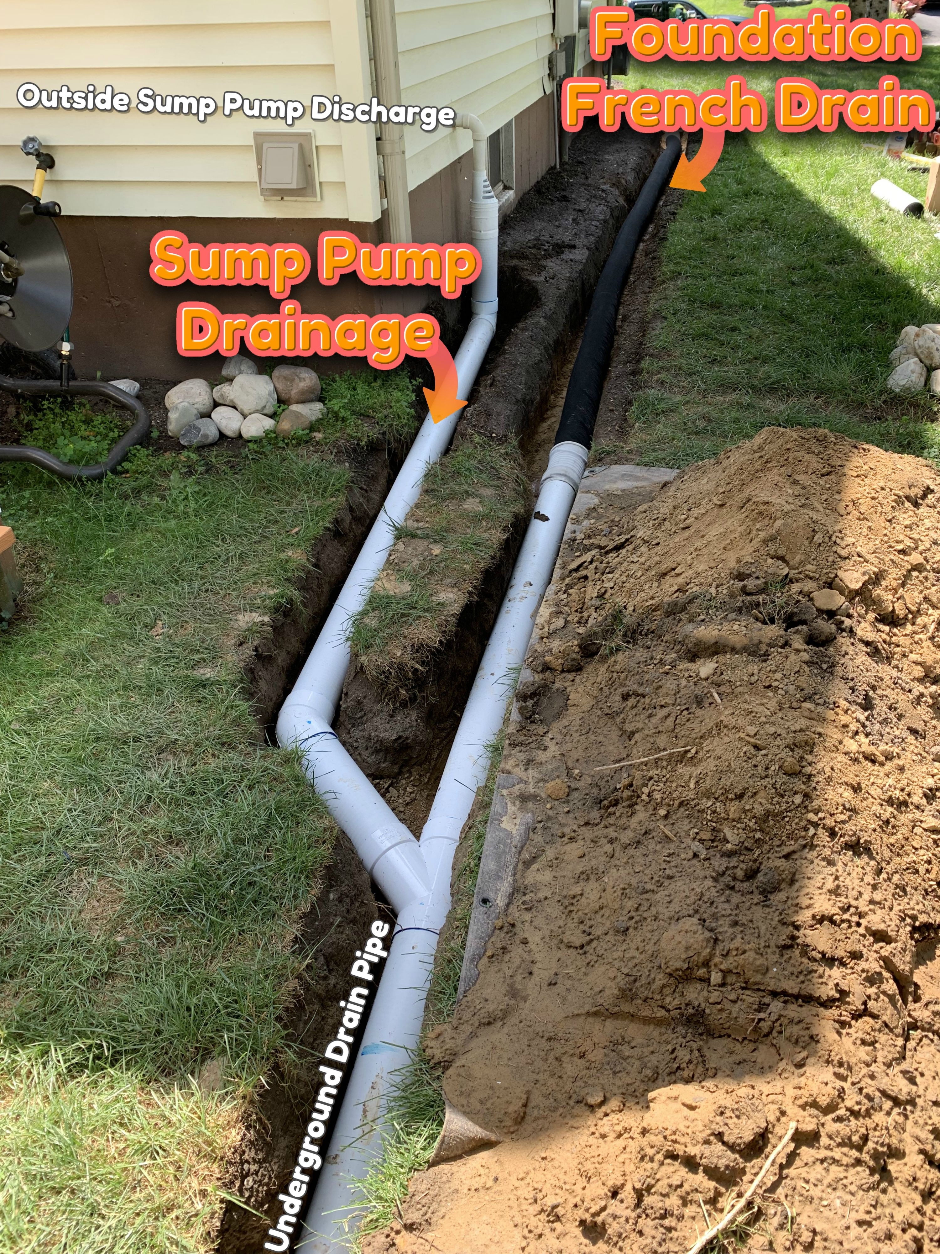 Foundation French Drain Install And Outside Sump Pump Discharge Piped Underground In Drainage System Sump Pump Discharge French Drain Installation French Drain