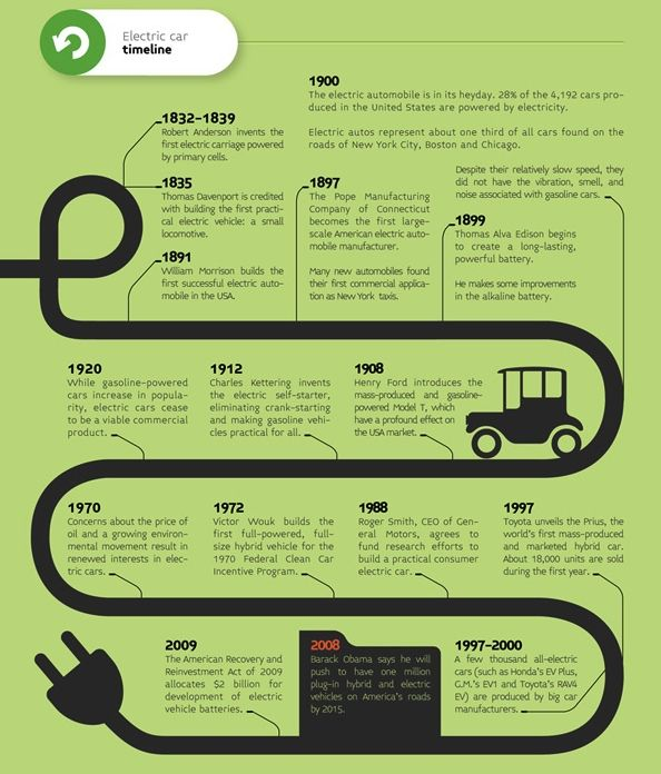History Of Electric Cars Till 2009