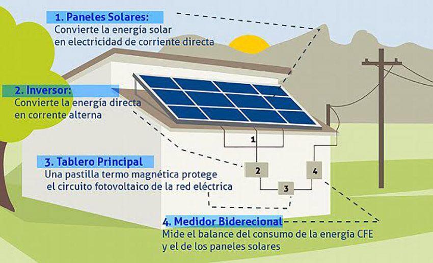 Instalaran Celdas Solares En Escuelas De Quintana Roo Green Roof Solar Roof Solar Panel