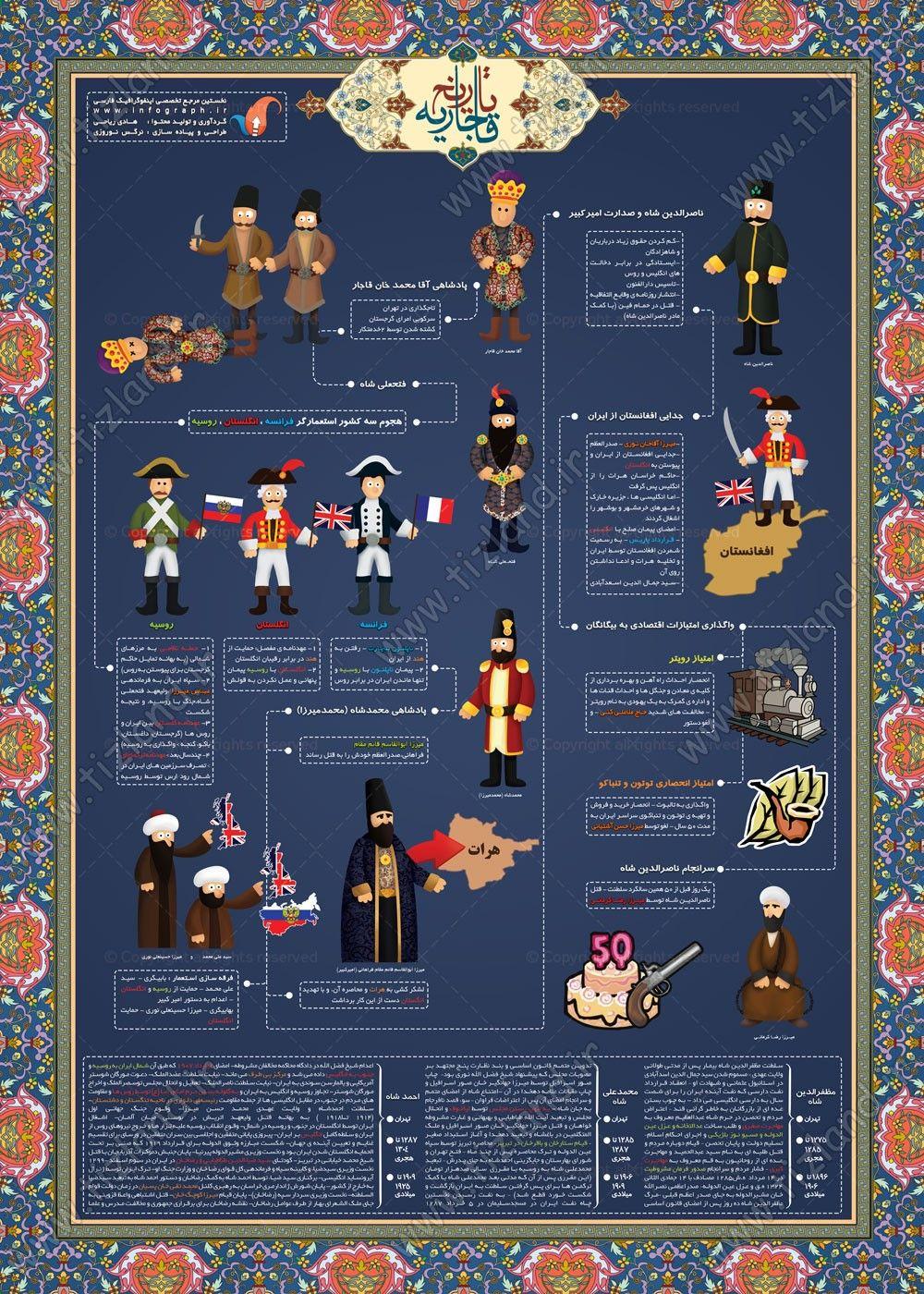 شما بازدیدکنندگان عزیز با دیدن این اینفوگرافیک جذاب و زیبا براحتی می توانید تاریخ ایران در زمان قاجار را یاد بگیرید.خاندان قاجار از خاندان های بزرگ ایران است. اعضای این خاندان از نوادگان پسری شاهزادگان قاجار هستند.