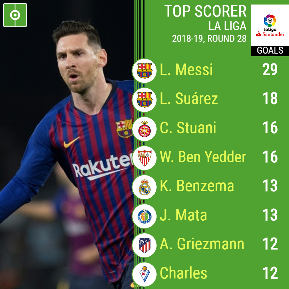 Spanish La Liga Table And Top Scorers 2018 2019 Besoccer Spanish La Liga La Liga Griezmann
