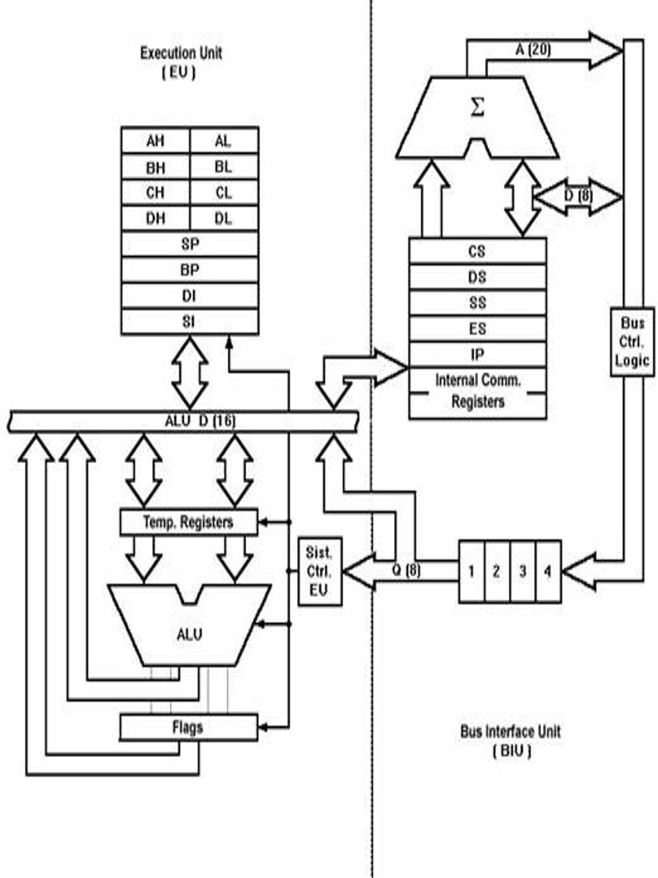 Intel 8088/8086 microprocessor architecture Computer Science