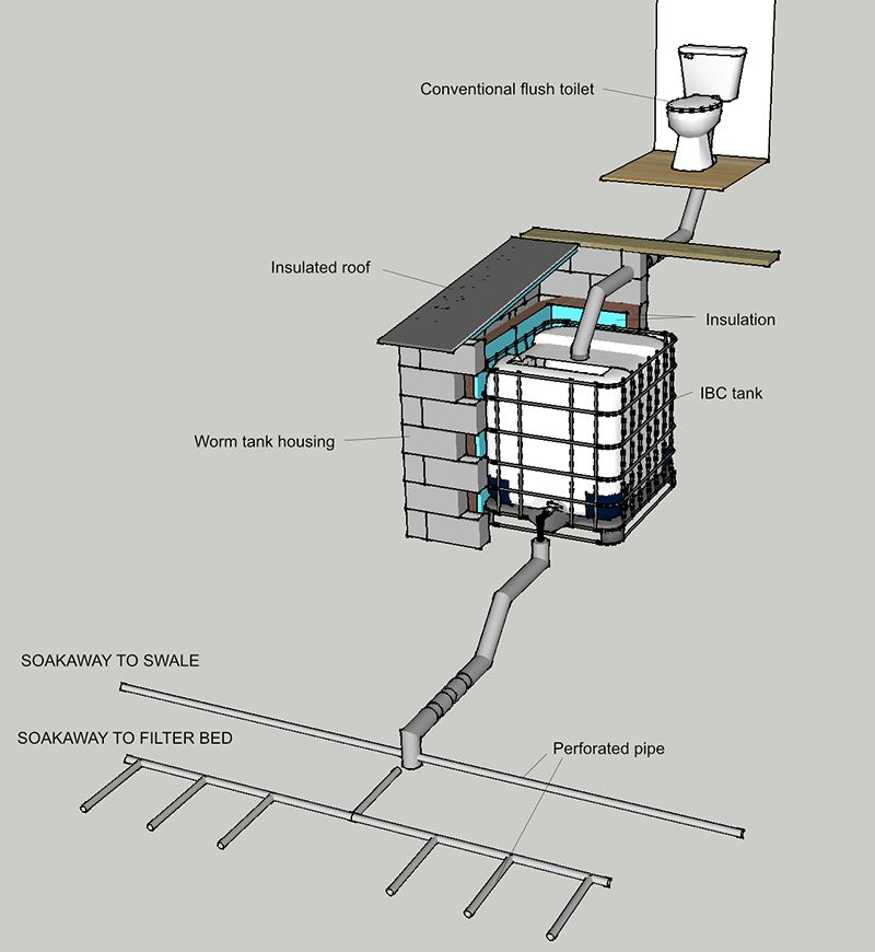 Vermicomposting Toilets Low Tech Approach For Ecofriendly Human Waste Disposal Diy Septic System Vermicomposting Composting Toilet