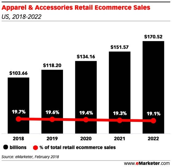 The State Of Us Arel Ping In Five Charts Emarketer Retail