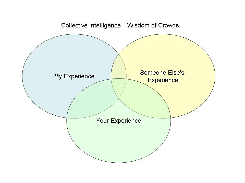 agile estimation - collective intelligence