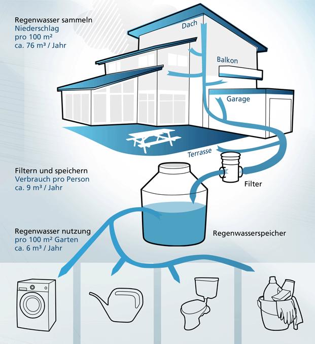 Sistema Recolector De Aguas Pluviales Buscar Con Google Captacion De Agua De Lluvia Captacion De Agua Agua De Lluvia