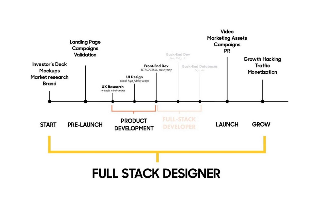 The Rise Of The Full Stack Designer And The Tools They Use Full Stack Web Design Design