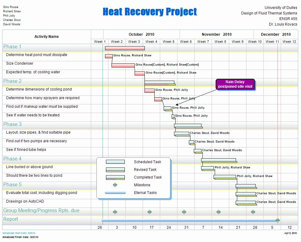 40 Kitchen Remodel Project Plan Template in 2020 Project